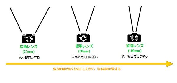 lens_zu
